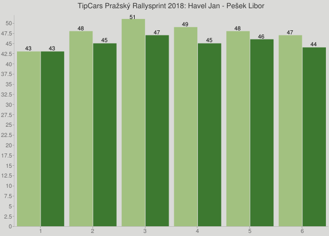 TipCars Pražský Rallysprint 2018: Havel Jan - Pešek Libor