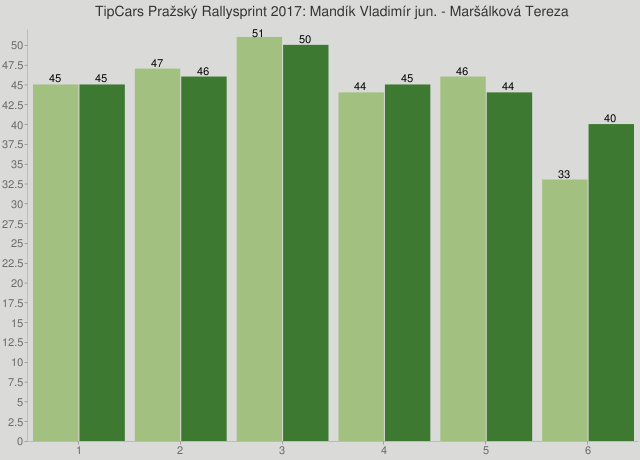 TipCars Pražský Rallysprint 2017: Mandík Vladimír jun. - Maršálková Tereza