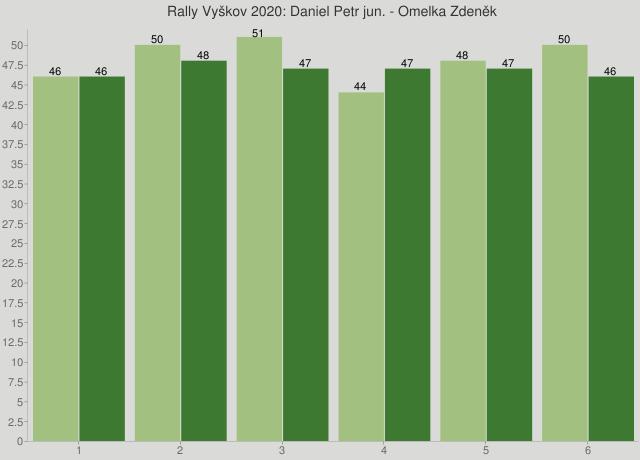 Rally Vyškov 2020: Daniel Petr jun. - Omelka Zdeněk