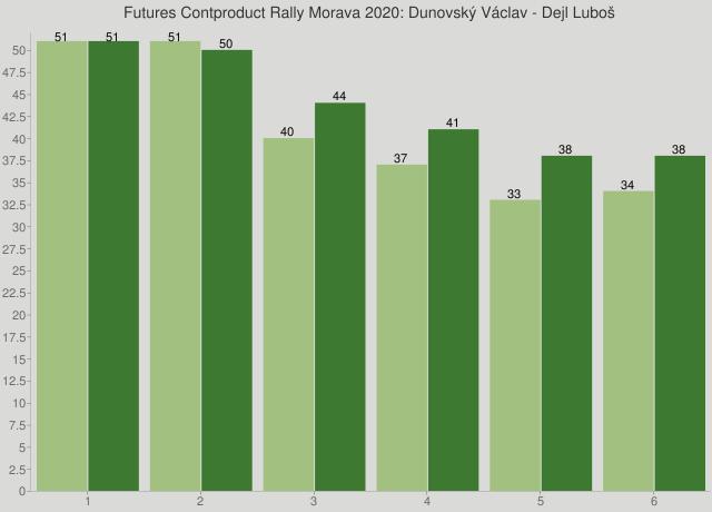 Futures Contproduct Rally Morava 2020: Dunovský Václav - Dejl Luboš