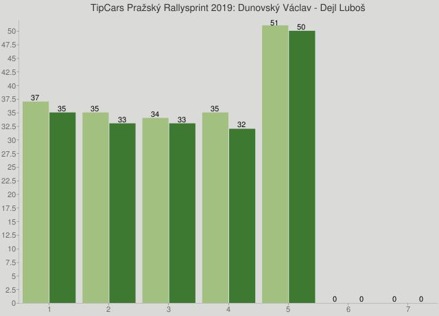 TipCars Pražský Rallysprint 2019: Dunovský Václav - Dejl Luboš