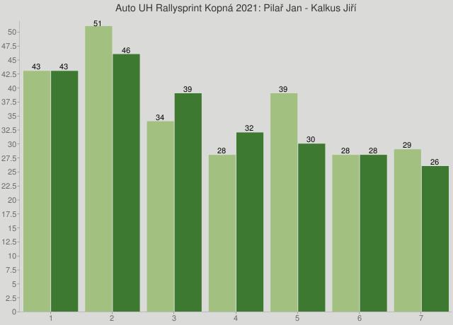 Auto UH Rallysprint Kopná 2021: Pilař Jan - Kalkus Jiří