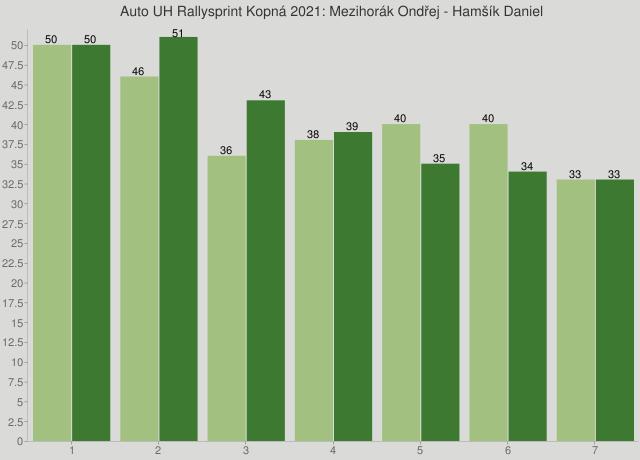 Auto UH Rallysprint Kopná 2021: Mezihorák Ondřej - Hamšík Daniel