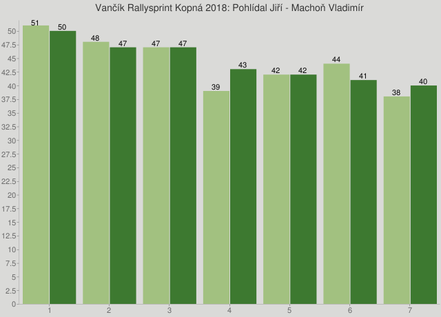 Vančík Rallysprint Kopná 2018: Pohlídal Jiří - Machoň Vladimír