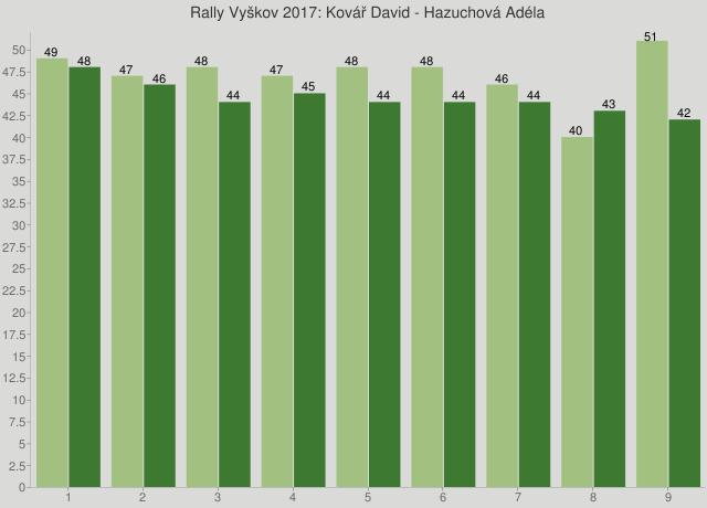 Rally Vyškov 2017: Kovář David - Hazuchová Adéla