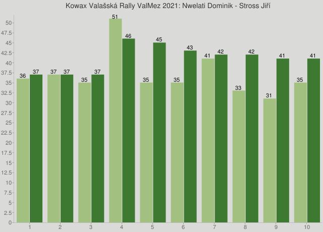 Kowax Valašská Rally ValMez 2021: Nwelati Dominik - Stross Jiří