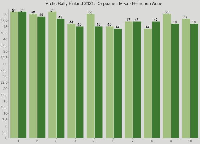 Arctic Rally Finland 2021: Karppanen Mika - Heinonen Anne