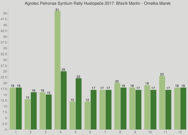 Agrotec Petronas Syntium Rally Hustopeče 2017: Březík Martin - Omelka Marek