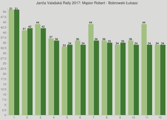 Janča Valašská Rally 2017: Mąsior Robert - Bobrowski Łukasz