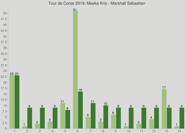 Tour de Corse 2019: Meeke Kris - Marshall Sebastian