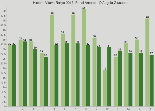 Historic Vltava Rallye 2017: Parisi Antonio - D'Angelo Giuseppe