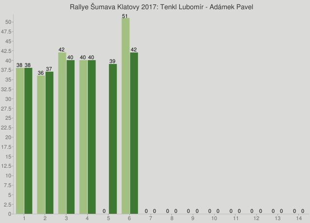 Rallye Šumava Klatovy 2017: Tenkl Lubomír - Adámek Pavel