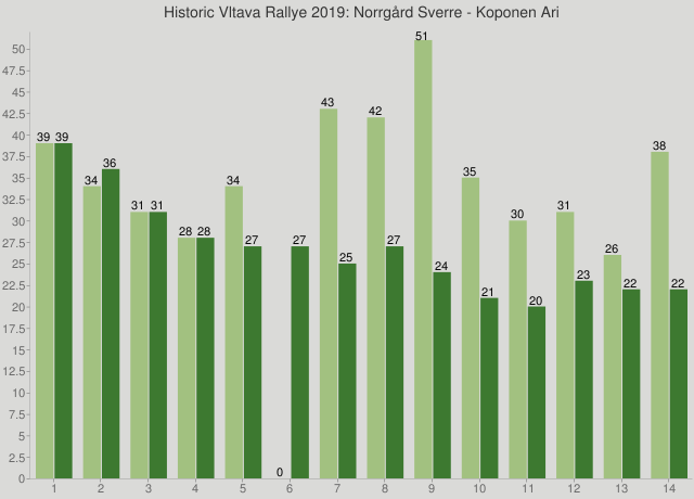 Historic Vltava Rallye 2019: Norrgård Sverre - Koponen Ari