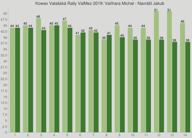 Kowax Valašská Rally ValMez 2019: Vaňhara Michal - Navrátil Jakub
