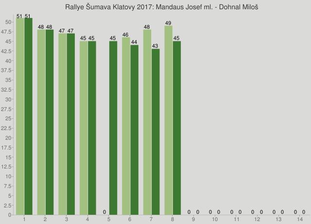 Rallye Šumava Klatovy 2017: Mandaus Josef ml. - Dohnal Miloš