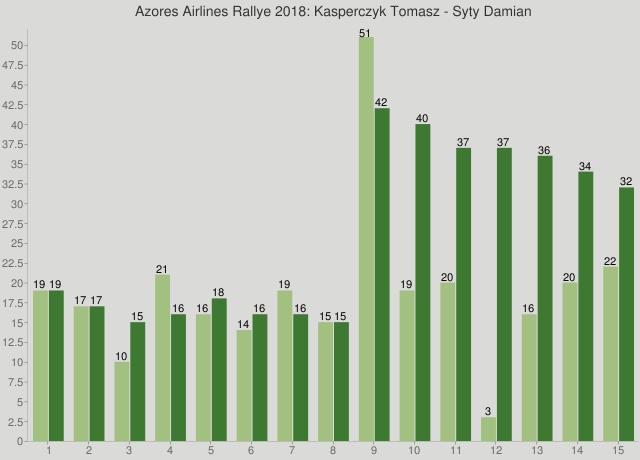 Azores Airlines Rallye 2018: Kasperczyk Tomasz - Syty Damian