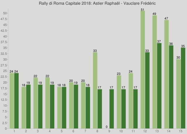 Rally di Roma Capitale 2018: Astier Raphaël - Vauclare Frédéric
