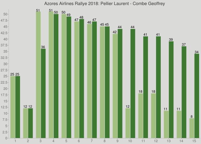 Azores Airlines Rallye 2018: Pellier Laurent - Combe Geoffrey