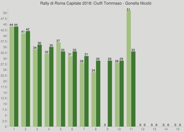 Rally di Roma Capitale 2018: Ciuffi Tommaso - Gonella Nicoló