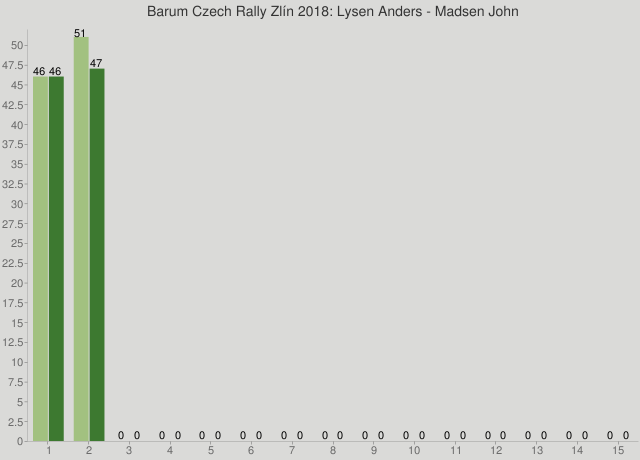 Barum Czech Rally Zlín 2018: Lysen Anders - Madsen John