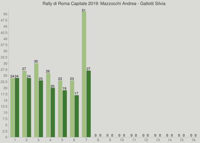 Rally di Roma Capitale 2019: Mazzocchi Andrea - Gallotti Silvia