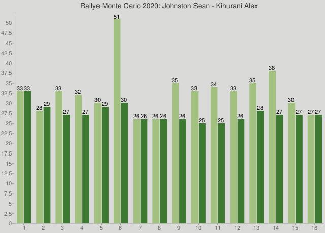 Rallye Monte Carlo 2020: Johnston Sean - Kihurani Alex