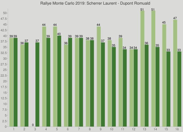 Rallye Monte Carlo 2019: Scherrer Laurent - Dupont Romuald