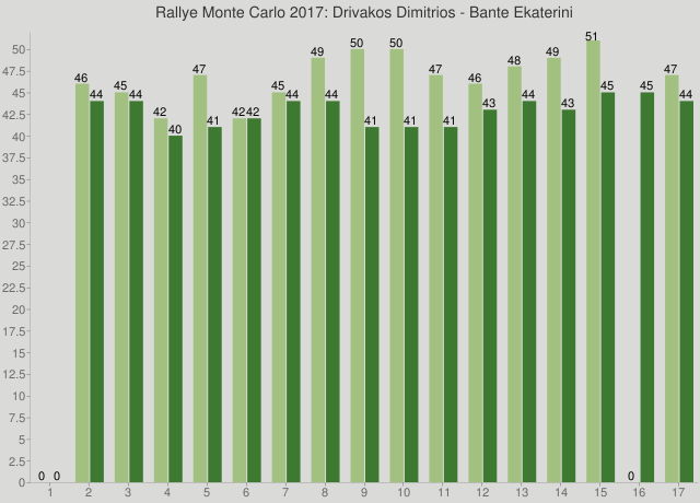 Rallye Monte Carlo 2017: Drivakos Dimitrios - Bante Ekaterini