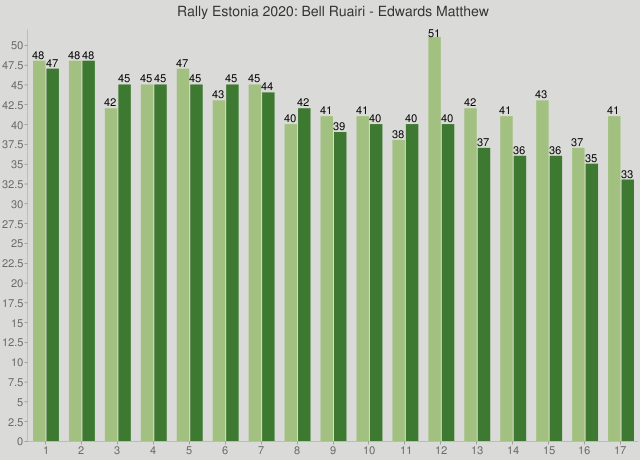 Rally Estonia 2020: Bell Ruairi - Edwards Matthew