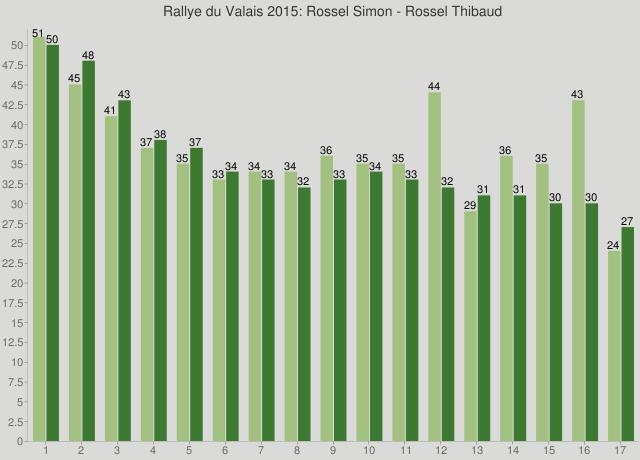Rallye du Valais 2015: Rossel Simon - Rossel Thibaud