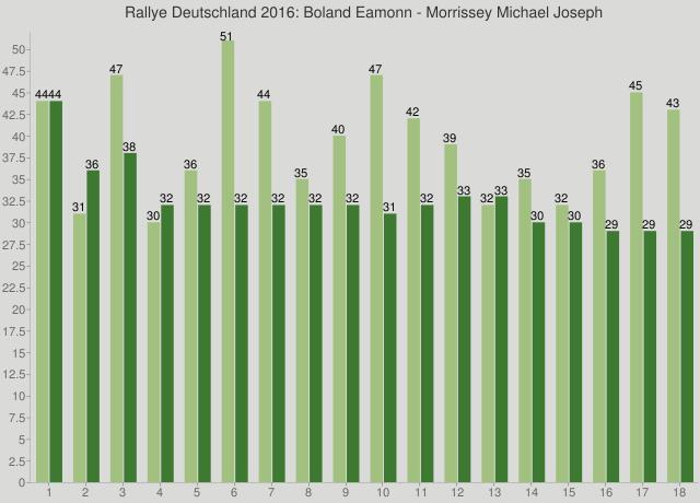 Rallye Deutschland 2016: Boland Eamonn - Morrissey Michael Joseph
