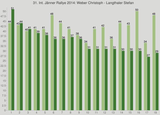 31. Int. Jänner Rallye 2014: Weber Christoph - Langthaler Stefan