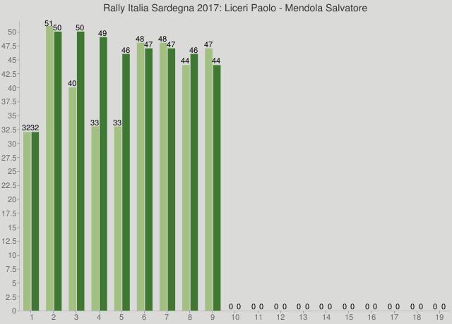 Rally Italia Sardegna 2017: Liceri Paolo - Mendola Salvatore