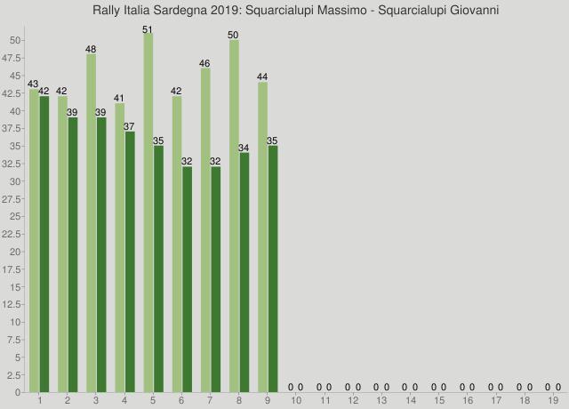 Rally Italia Sardegna 2019: Squarcialupi Massimo - Squarcialupi Giovanni