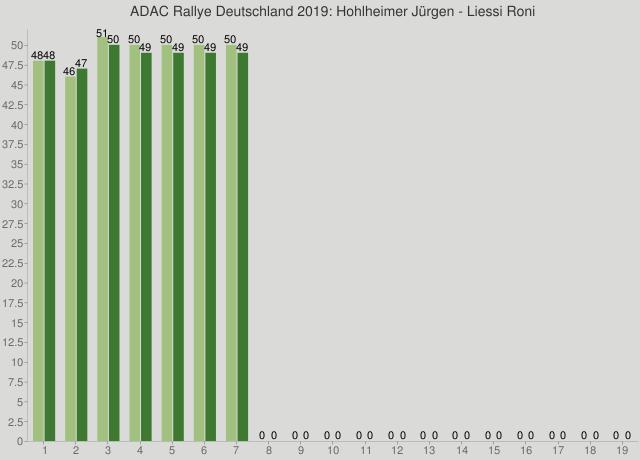 ADAC Rallye Deutschland 2019: Hohlheimer Jürgen - Liessi Roni