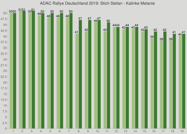 ADAC Rallye Deutschland 2019: Stich Stefan - Kalinke Melanie