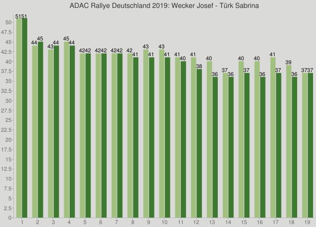 ADAC Rallye Deutschland 2019: Wecker Josef - Türk Sabrina
