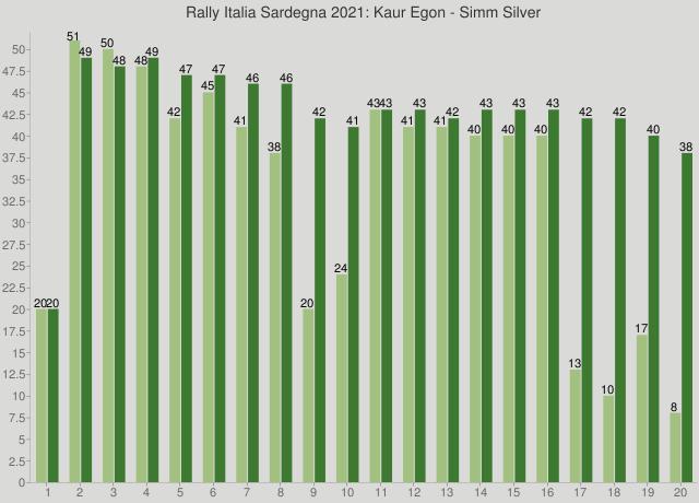 Rally Italia Sardegna 2021: Kaur Egon - Simm Silver