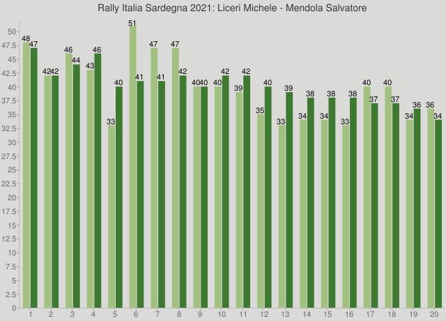 Rally Italia Sardegna 2021: Liceri Michele - Mendola Salvatore