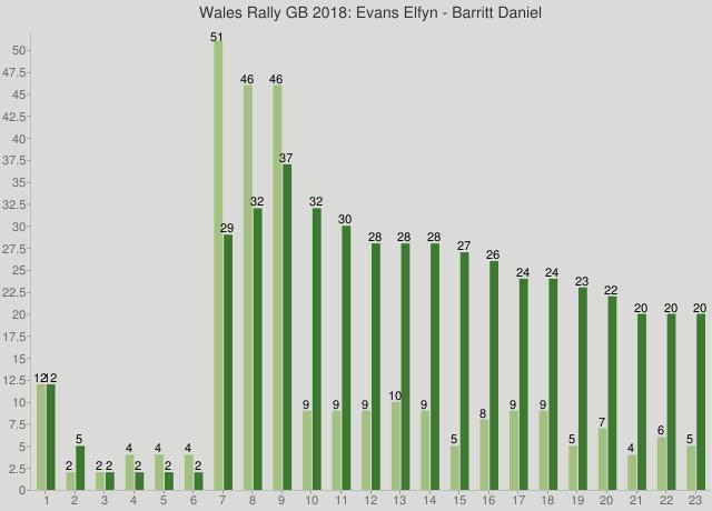 Wales Rally GB 2018: Evans Elfyn - Barritt Daniel