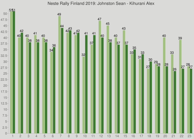Neste Rally Finland 2019: Johnston Sean - Kihurani Alex