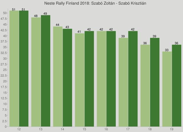 Neste Rally Finland 2018: Szabó Zoltán - Szabó Krisztián