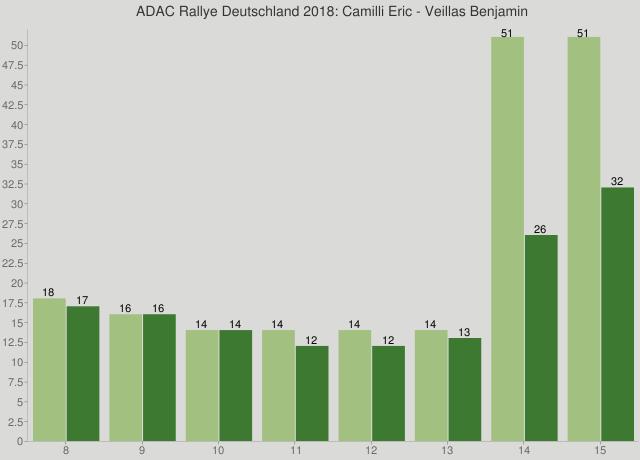 ADAC Rallye Deutschland 2018: Camilli Eric - Veillas Benjamin
