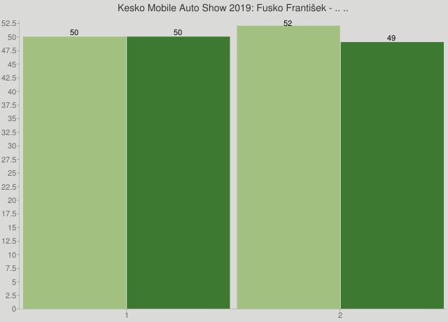 Kesko Mobile Auto Show 2019: Fusko František - .. ..