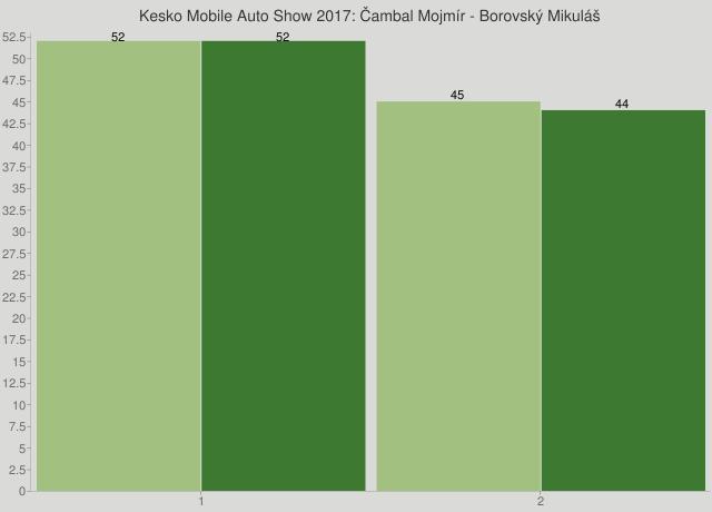 Kesko Mobile Auto Show 2017: Čambal Mojmír - Borovský Mikuláš
