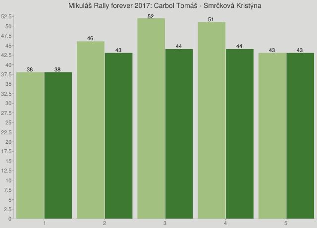 Mikuláš Rally forever 2017: Carbol Tomáš - Smrčková Kristýna