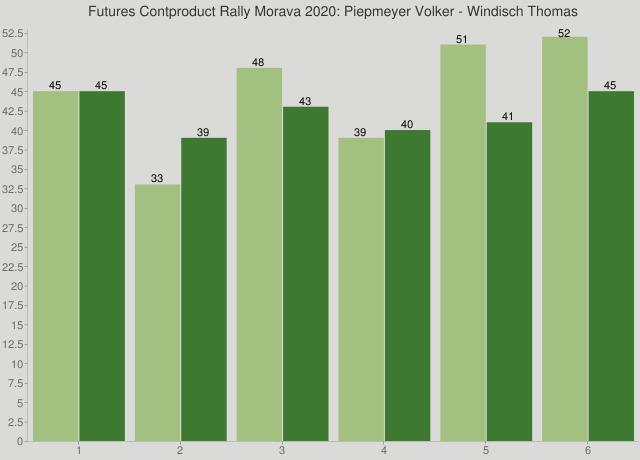 Futures Contproduct Rally Morava 2020: Piepmeyer Volker - Windisch Thomas