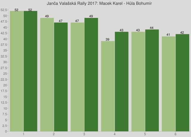Janča Valašská Rally 2017: Macek Karel - Hůla Bohumír