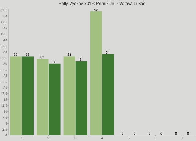 Rally Vyškov 2019: Perník Jiří - Votava Lukáš