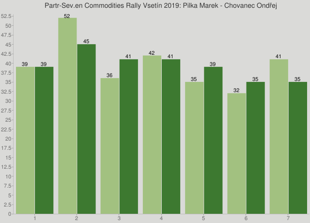 Partr-Sev.en Commodities Rally Vsetín 2019: Pilka Marek - Chovanec Ondřej